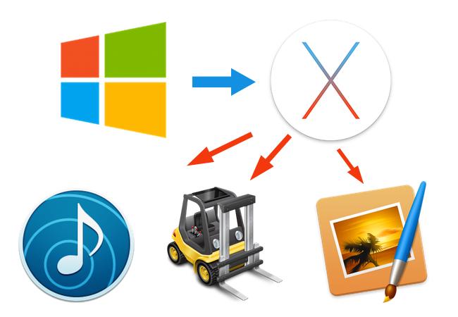 Aplikace, které používám na Mac OS X